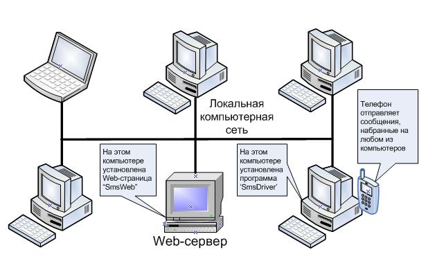 Схема в локальной сети